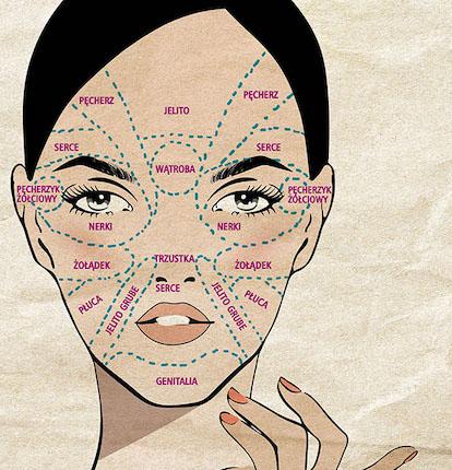 mapa twarzy, akupresura